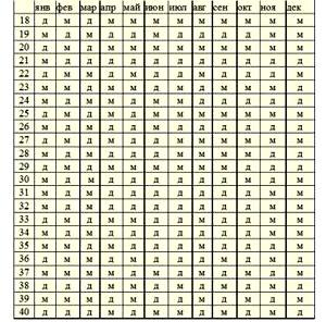Таблица зачатия ребенка